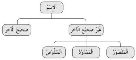 Bahasa Arab Asas 16